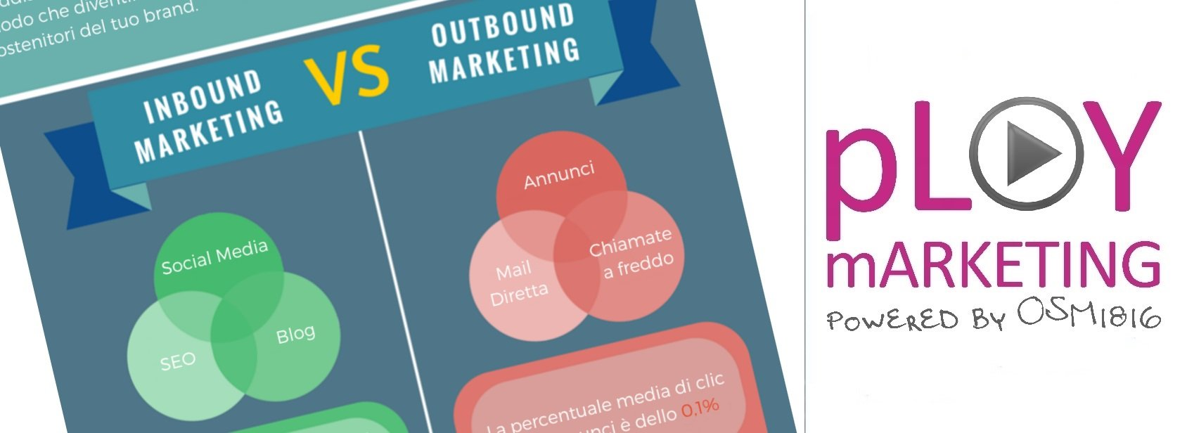 Infografica: Come funziona l'Inbound Marketing?