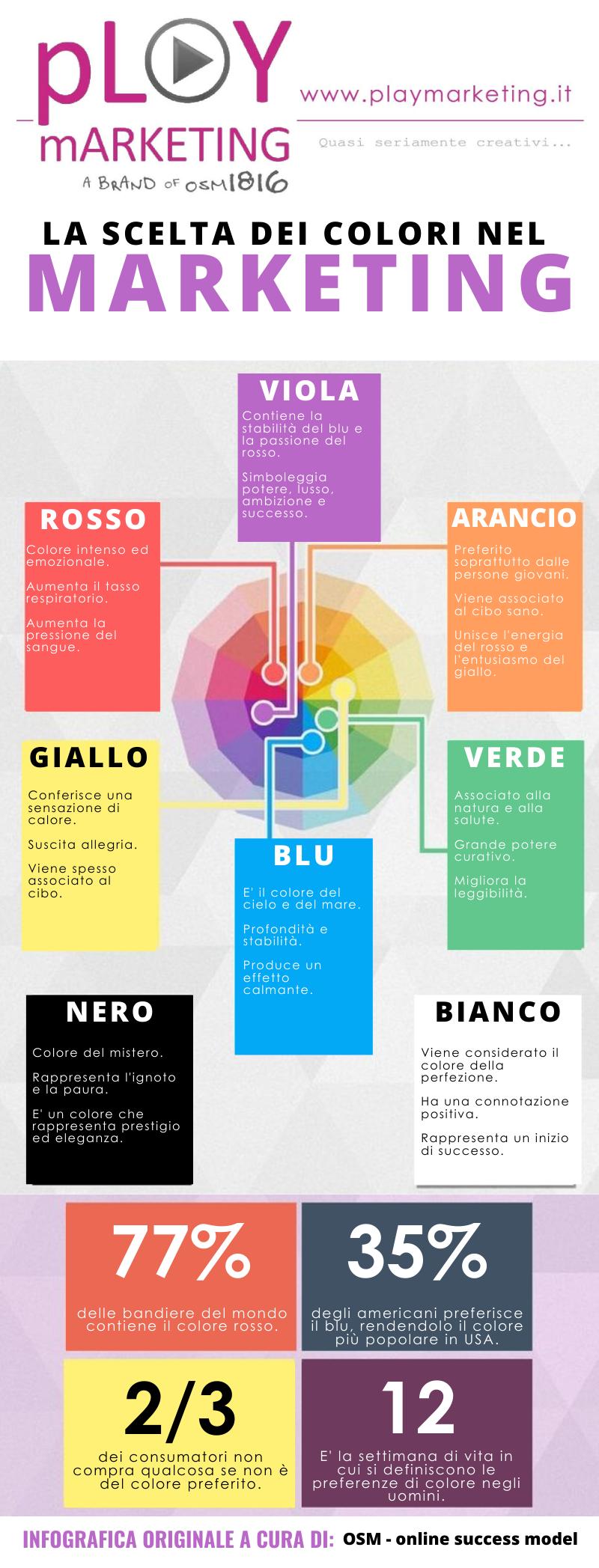 La scelta dei colori nel marketing